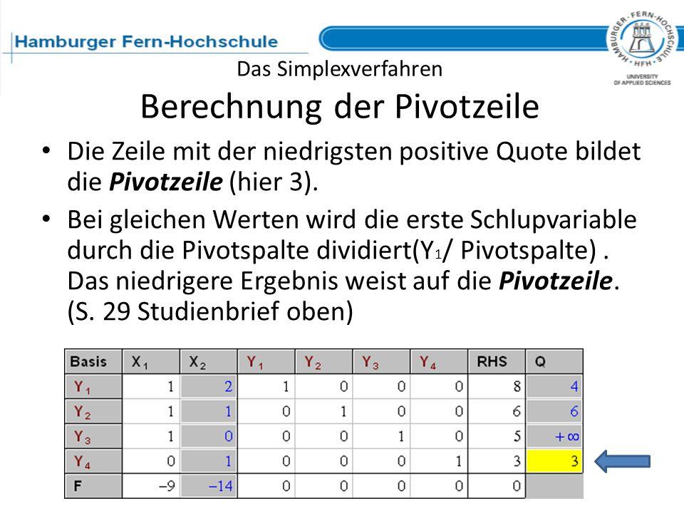 Das Simplexverfahren Berechnung der Pivotzeile Die Zeile mit der niedrigsten positive Quote bildet die Pivotzeile (hier 3). Bei gleichen Werten wird d