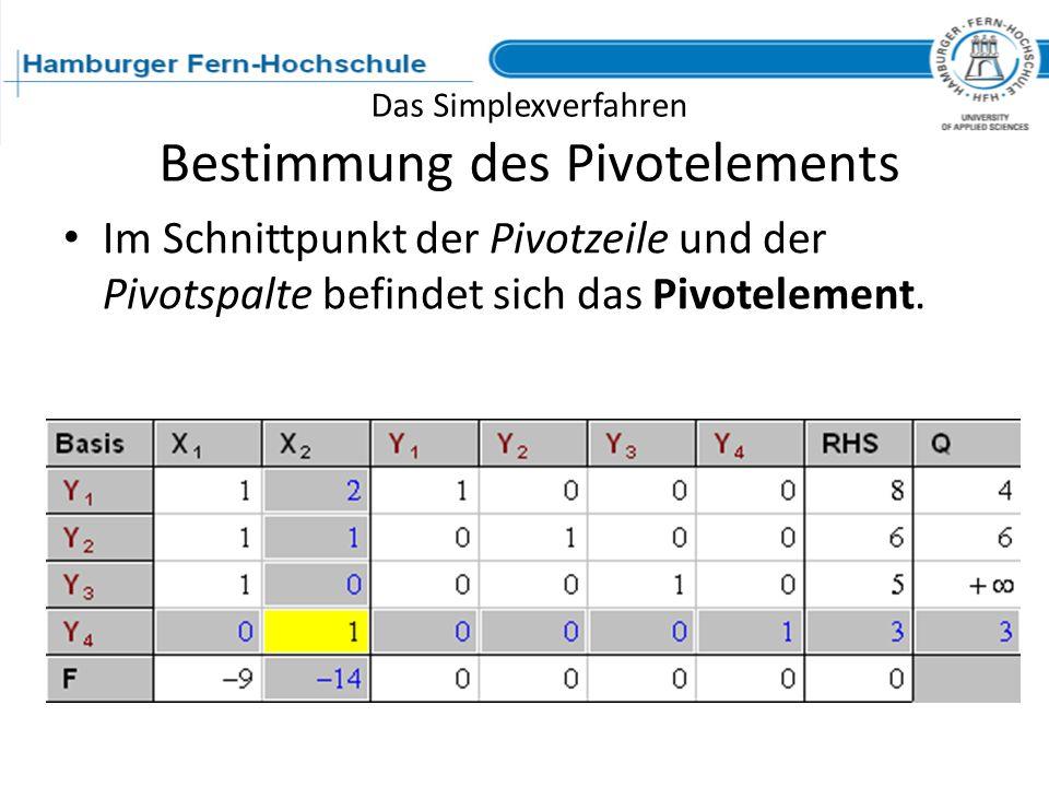 Das Simplexverfahren Bestimmung des Pivotelements Im Schnittpunkt der Pivotzeile und der Pivotspalte befindet sich das Pivotelement.