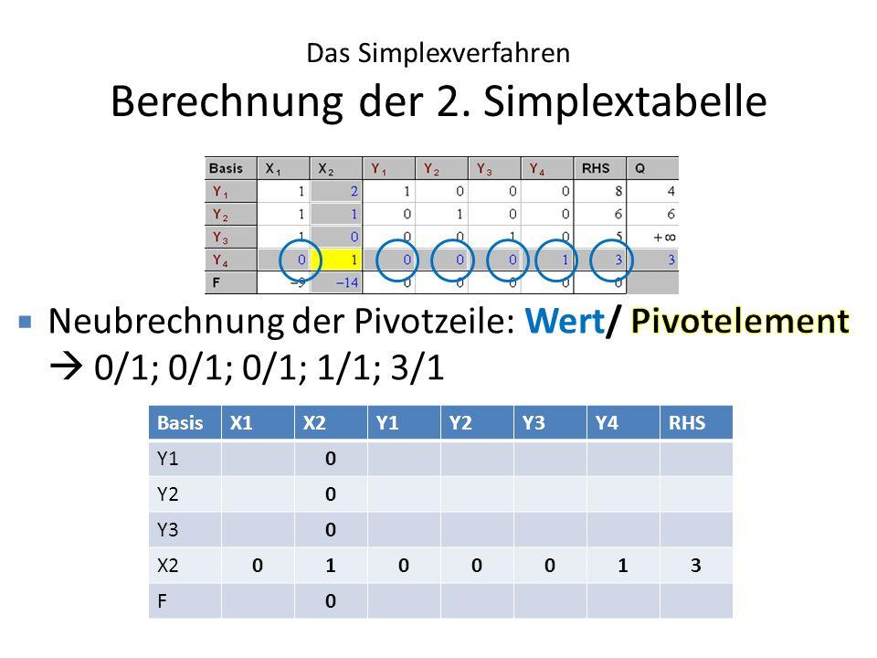 Das Simplexverfahren Berechnung der 2. Simplextabelle BasisX1X2Y1Y2Y3Y4RHS Y10 Y20 Y30 X20100013 F0