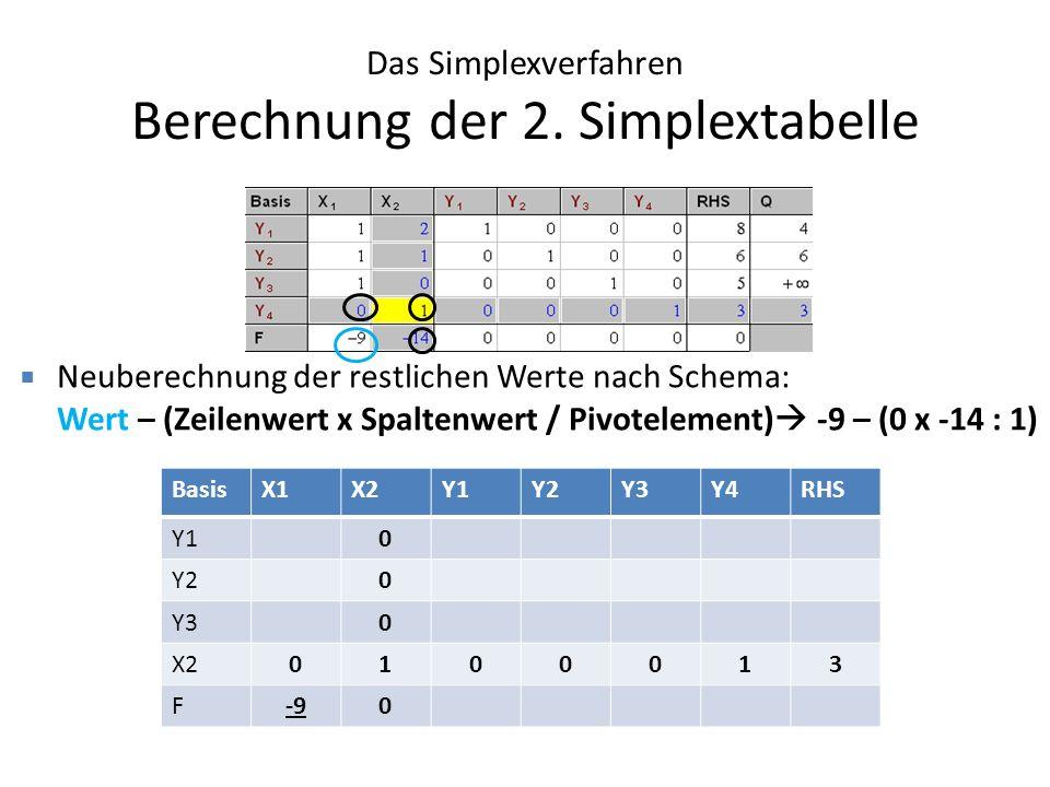 Das Simplexverfahren Berechnung der 2. Simplextabelle Neuberechnung der restlichen Werte nach Schema: Wert – (Zeilenwert x Spaltenwert / Pivotelement)