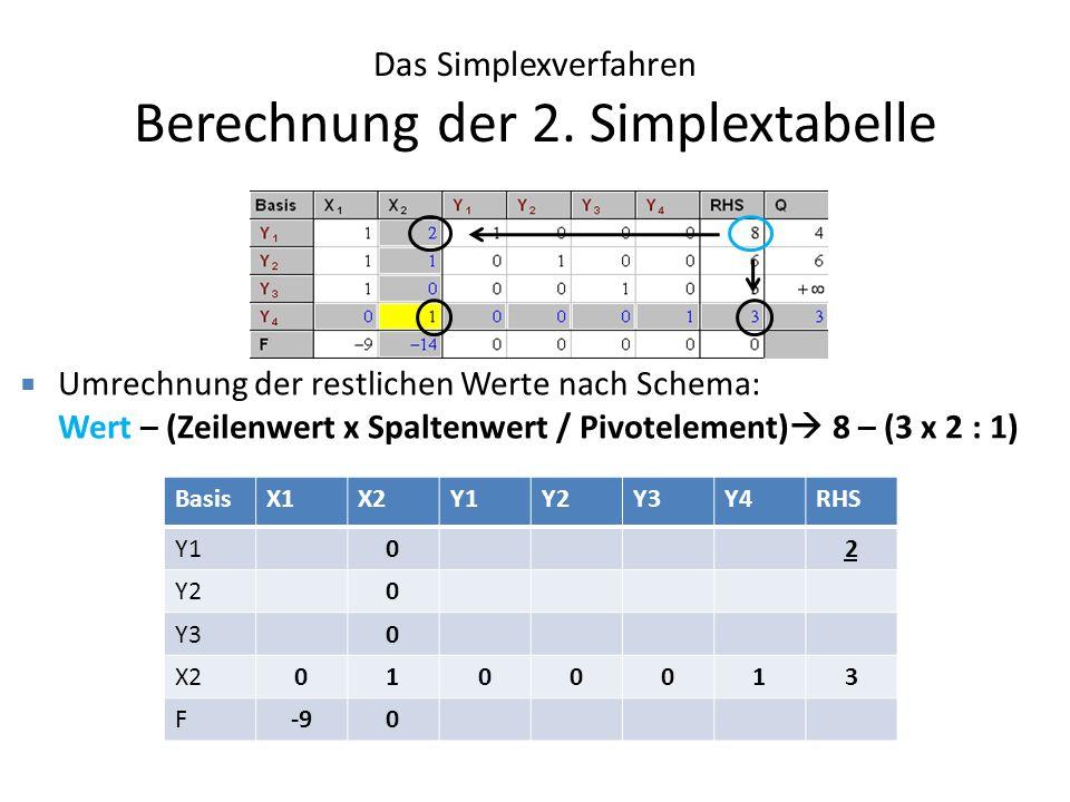 Das Simplexverfahren Berechnung der 2. Simplextabelle Umrechnung der restlichen Werte nach Schema: Wert – (Zeilenwert x Spaltenwert / Pivotelement) 8