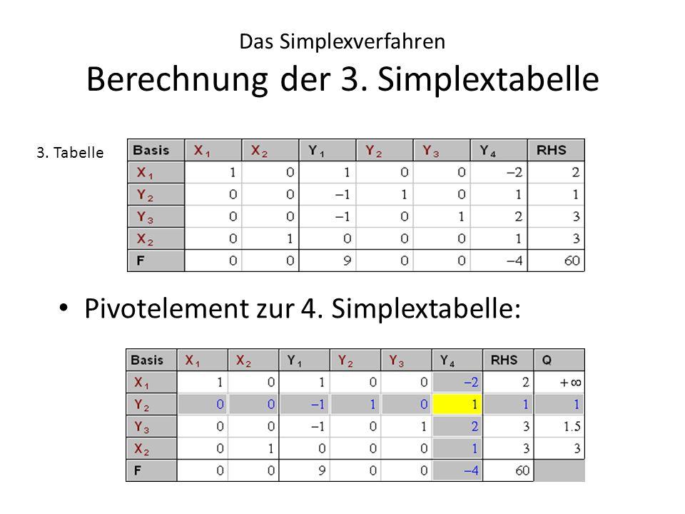 Das Simplexverfahren Berechnung der 3. Simplextabelle Pivotelement zur 4. Simplextabelle: 3. Tabelle