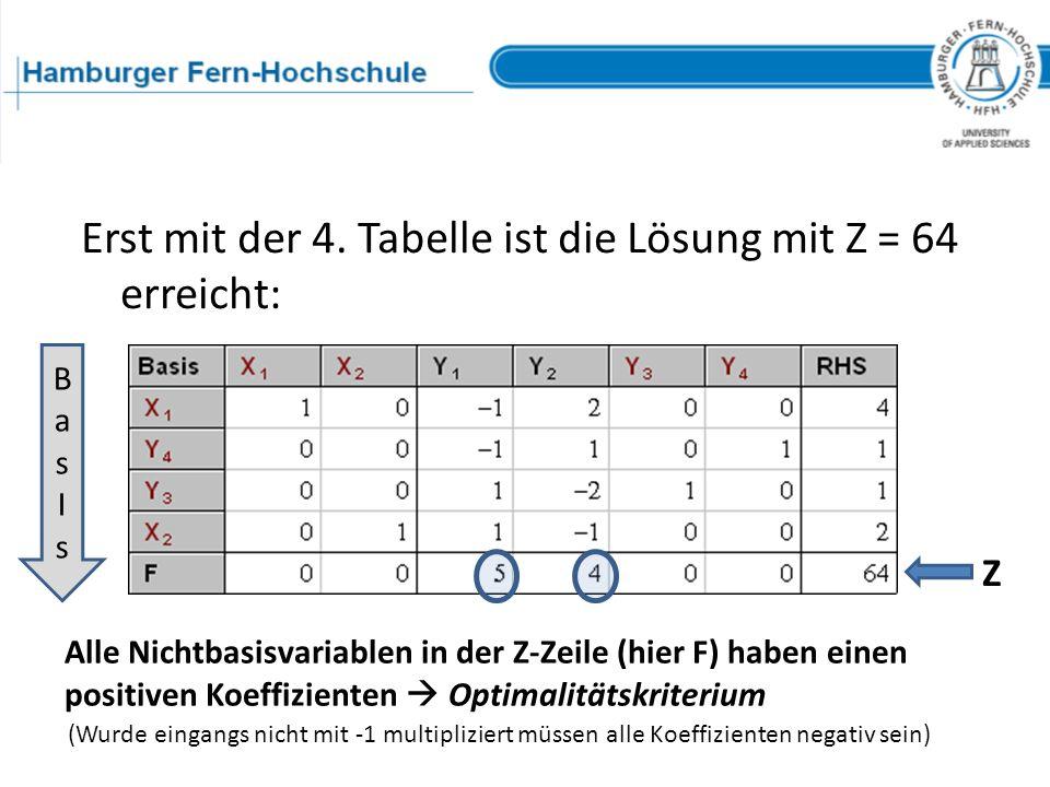 Das Simplexverfahren Berechnung der 4. Simplextabelle Erst mit der 4. Tabelle ist die Lösung mit Z = 64 erreicht: Alle Nichtbasisvariablen in der Z-Ze