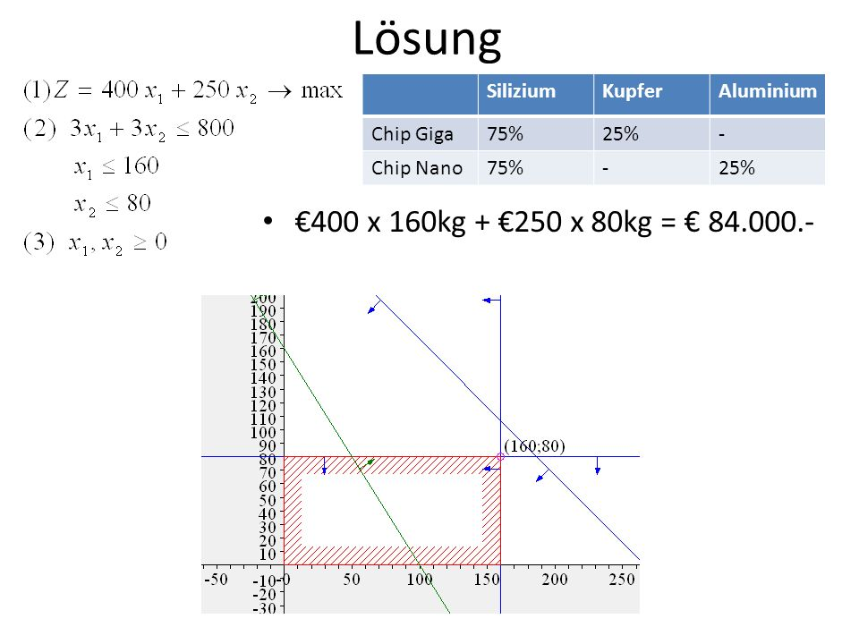 Lösung 400 x 160kg + 250 x 80kg = 84.000.- SiliziumKupferAluminium Chip Giga75%25%- Chip Nano75%-25%