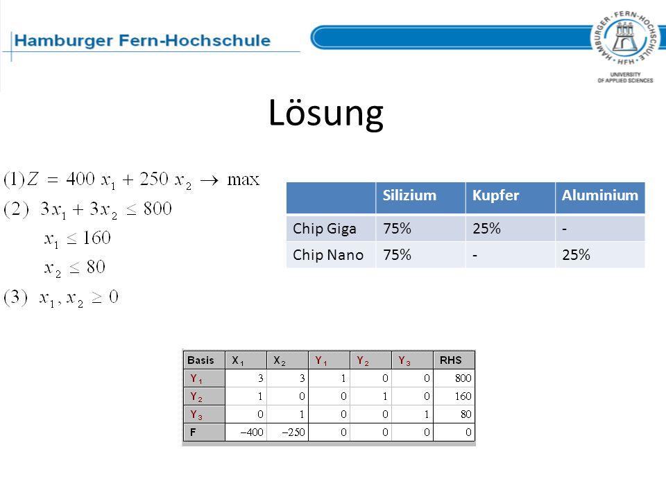 Lösung SiliziumKupferAluminium Chip Giga75%25%- Chip Nano75%-25%