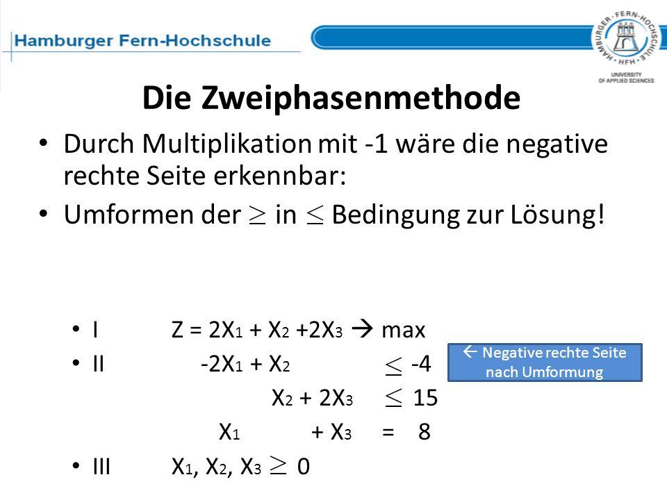 Durch Multiplikation mit -1 wäre die negative rechte Seite erkennbar: Umformen der in Bedingung zur Lösung! IZ = 2X 1 + X 2 +2X 3 max II -2X 1 + X 2 -
