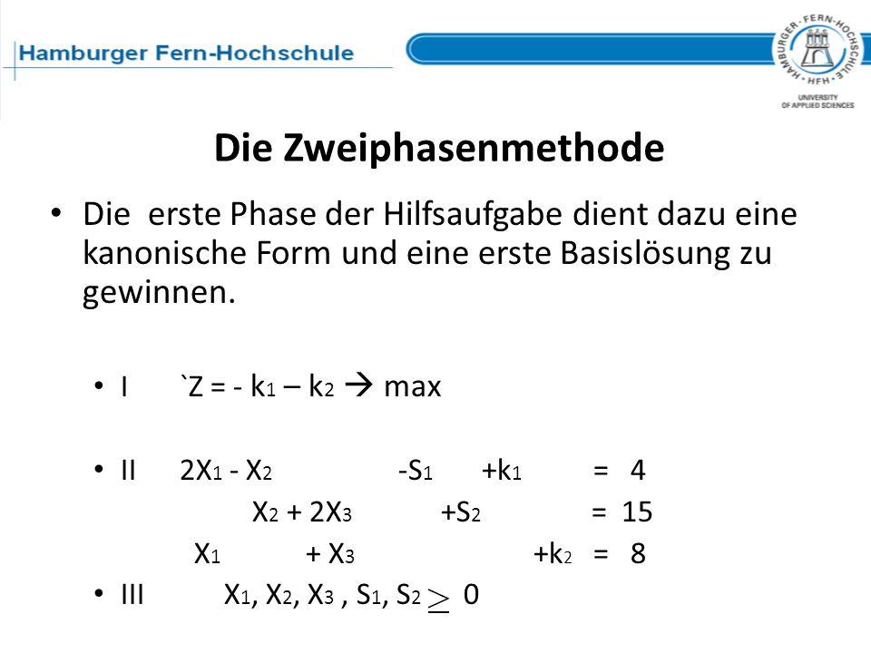 Die erste Phase der Hilfsaufgabe dient dazu eine kanonische Form und eine erste Basislösung zu gewinnen. I `Z = - k 1 – k 2 max II 2X 1 - X 2 -S 1 +k