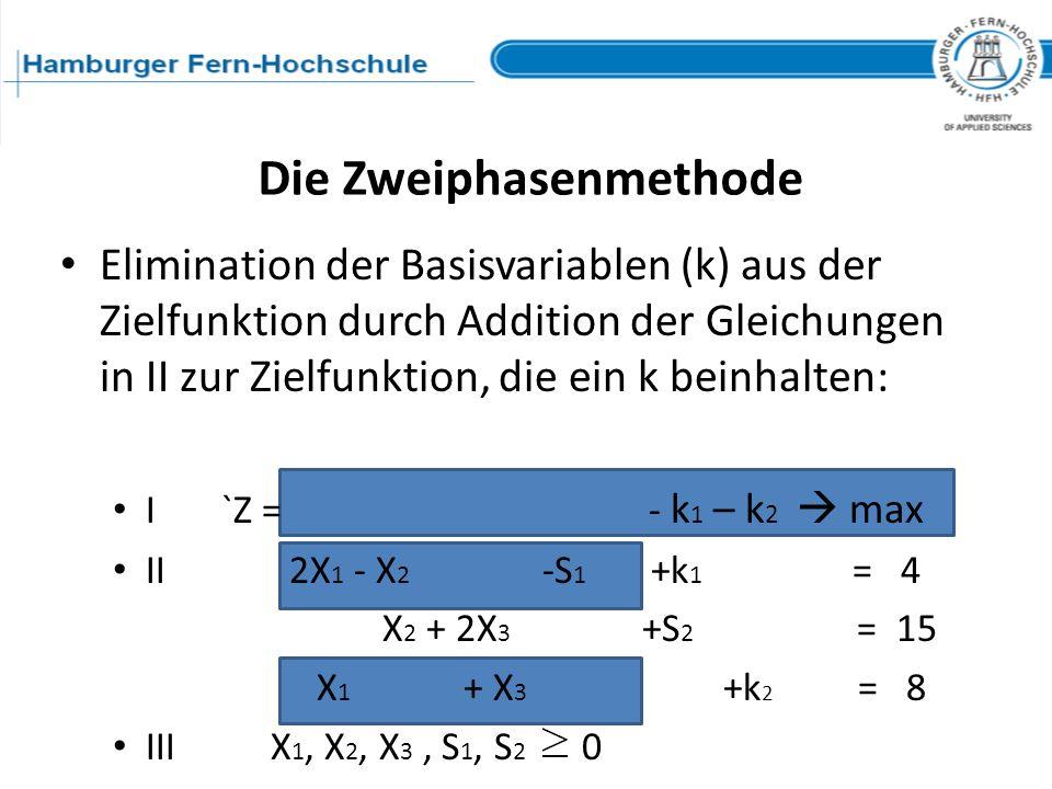 Elimination der Basisvariablen (k) aus der Zielfunktion durch Addition der Gleichungen in II zur Zielfunktion, die ein k beinhalten: I `Z = - k 1 – k