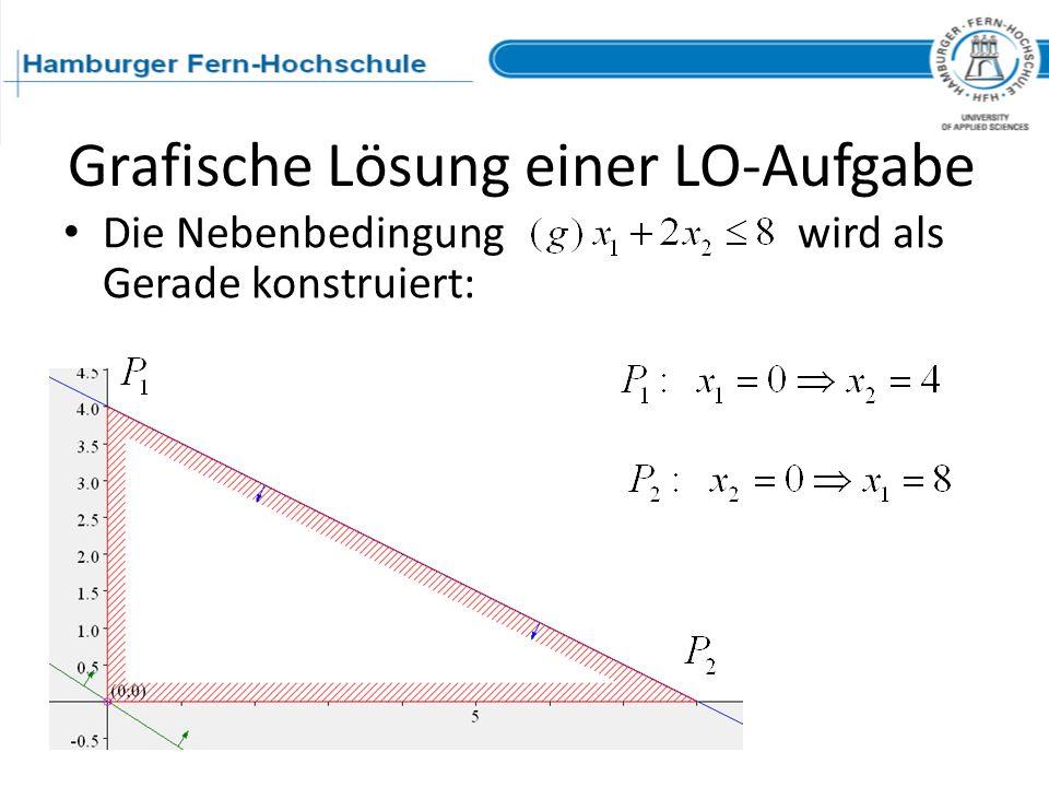 Grafische Lösung einer LO-Aufgabe Die Nebenbedingungwird als Gerade konstruiert: