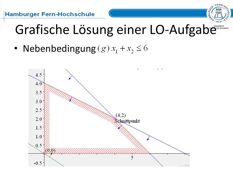 Grafische Lösung einer LO-Aufgabe Nebenbedingung