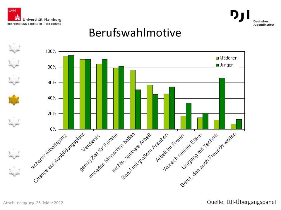 Berufswahlmotive Quelle: DJI-Übergangspanel Abschlusstagung 23. März 2012