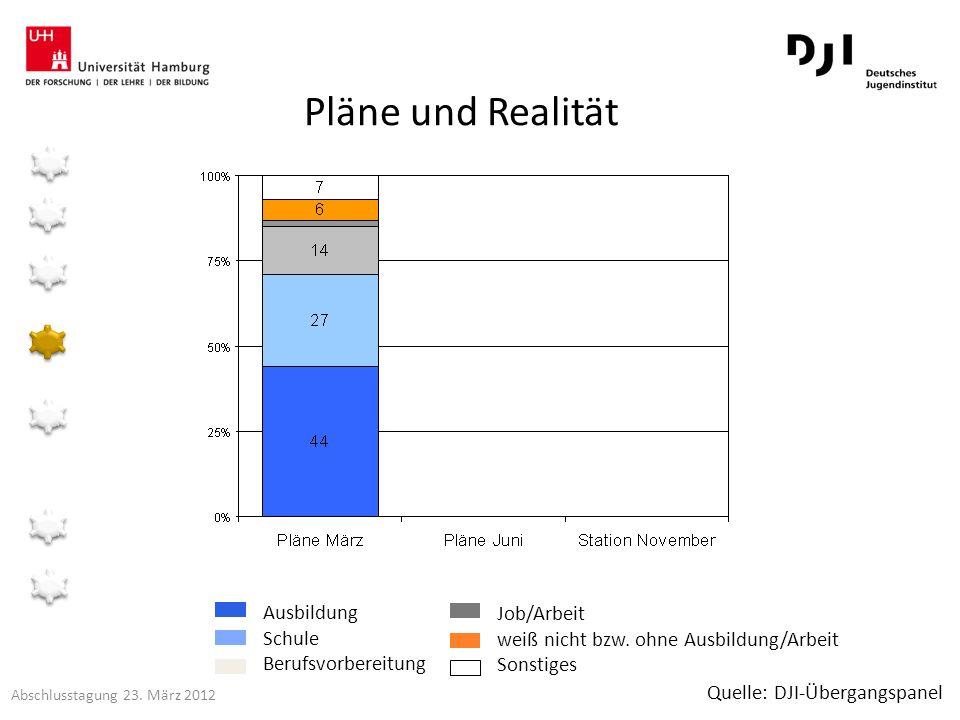 Pläne und Realität Ausbildung Schule Berufsvorbereitung Job/Arbeit weiß nicht bzw. ohne Ausbildung/Arbeit Sonstiges Quelle: DJI-Übergangspanel Abschlu