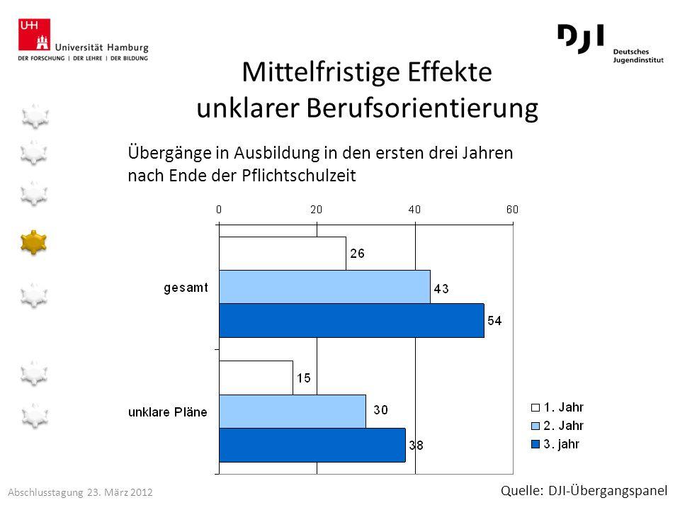 Übergänge in Ausbildung in den ersten drei Jahren nach Ende der Pflichtschulzeit Mittelfristige Effekte unklarer Berufsorientierung Quelle: DJI-Überga