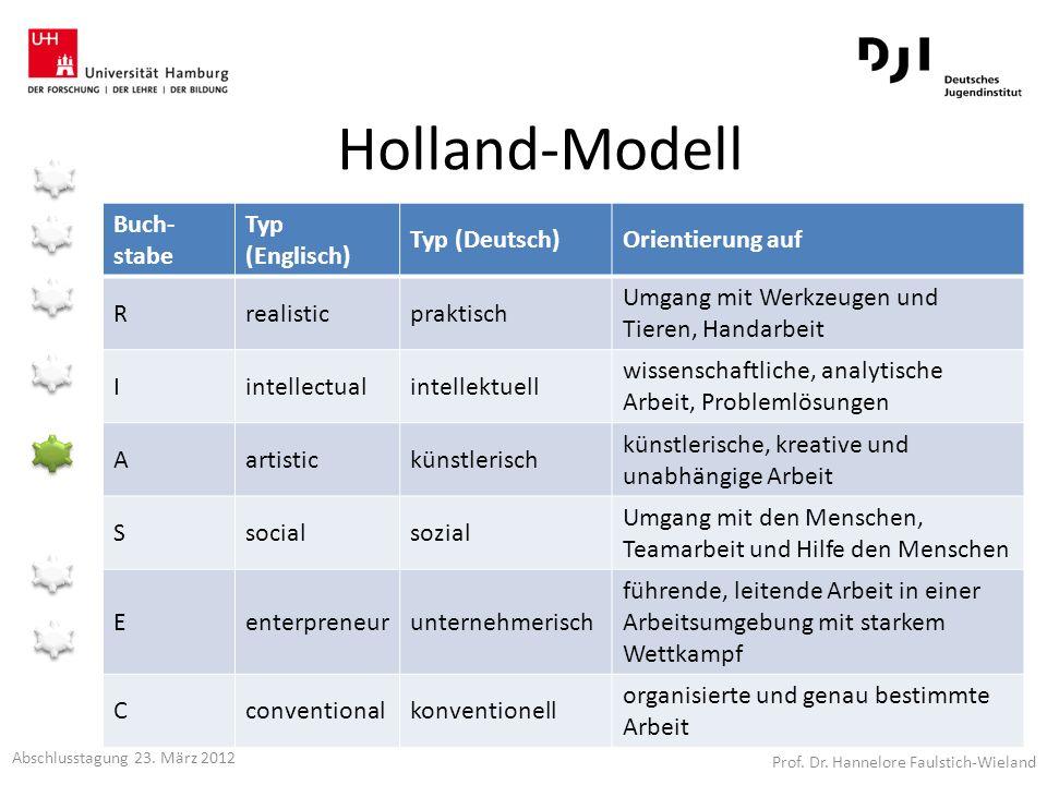 Holland-Modell Buch- stabe Typ (Englisch) Typ (Deutsch)Orientierung auf Rrealisticpraktisch Umgang mit Werkzeugen und Tieren, Handarbeit Iintellectual