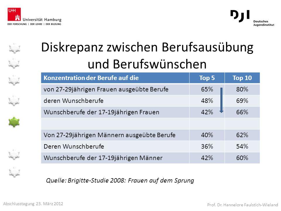Diskrepanz zwischen Berufsausübung und Berufswünschen Konzentration der Berufe auf dieTop 5Top 10 von 27-29jährigen Frauen ausgeübte Berufe65%80% dere