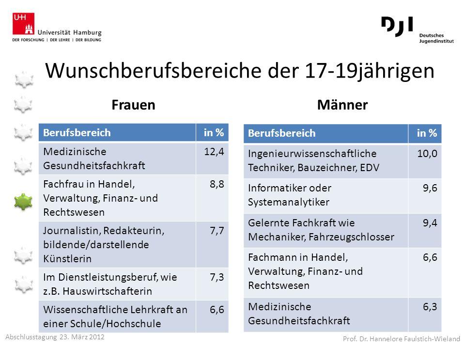 Wunschberufsbereiche der 17-19jährigen Frauen Berufsbereichin % Medizinische Gesundheitsfachkraft 12,4 Fachfrau in Handel, Verwaltung, Finanz- und Rec