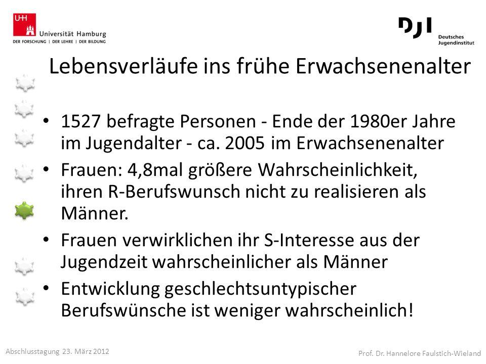 Lebensverläufe ins frühe Erwachsenenalter 1527 befragte Personen - Ende der 1980er Jahre im Jugendalter - ca. 2005 im Erwachsenenalter Frauen: 4,8mal