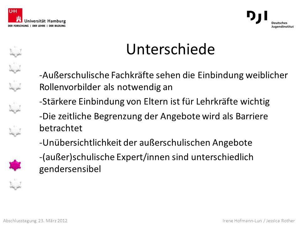 Abschlusstagung 23. März 2012 Irene Hofmann-Lun / Jessica Rother Unterschiede -Außerschulische Fachkräfte sehen die Einbindung weiblicher Rollenvorbil