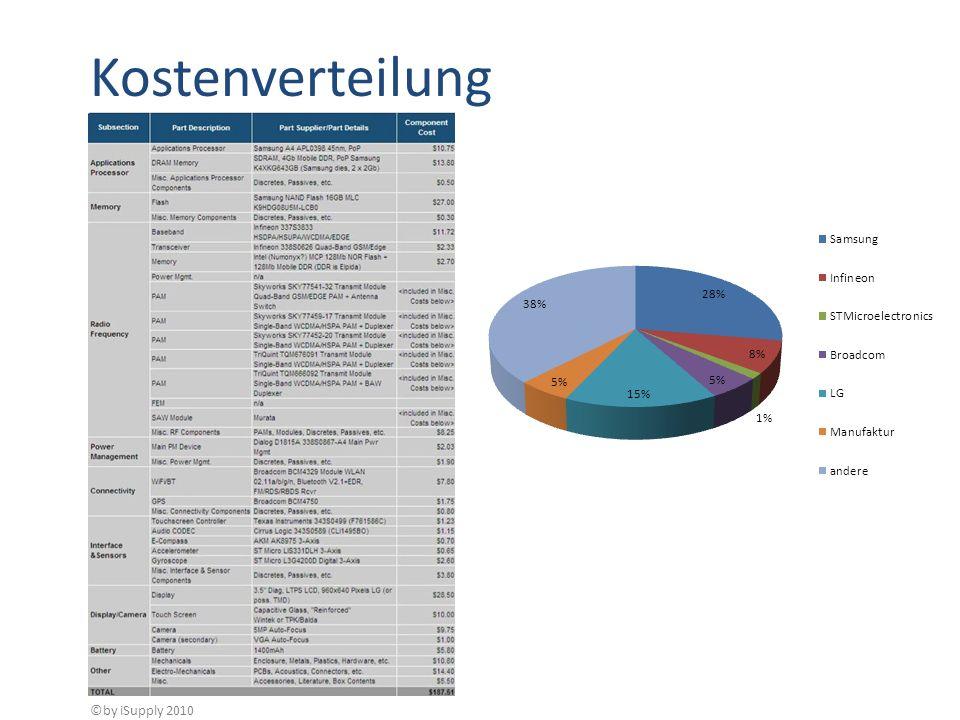 Kostenverteilung ©by iSupply 2010