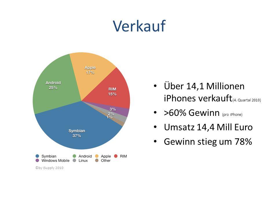 Verkauf Über 14,1 Millionen iPhones verkauft (4. Quartal 2010) >60% Gewinn (pro iPhone) Umsatz 14,4 Mill Euro Gewinn stieg um 78% ©by iSupply 2010