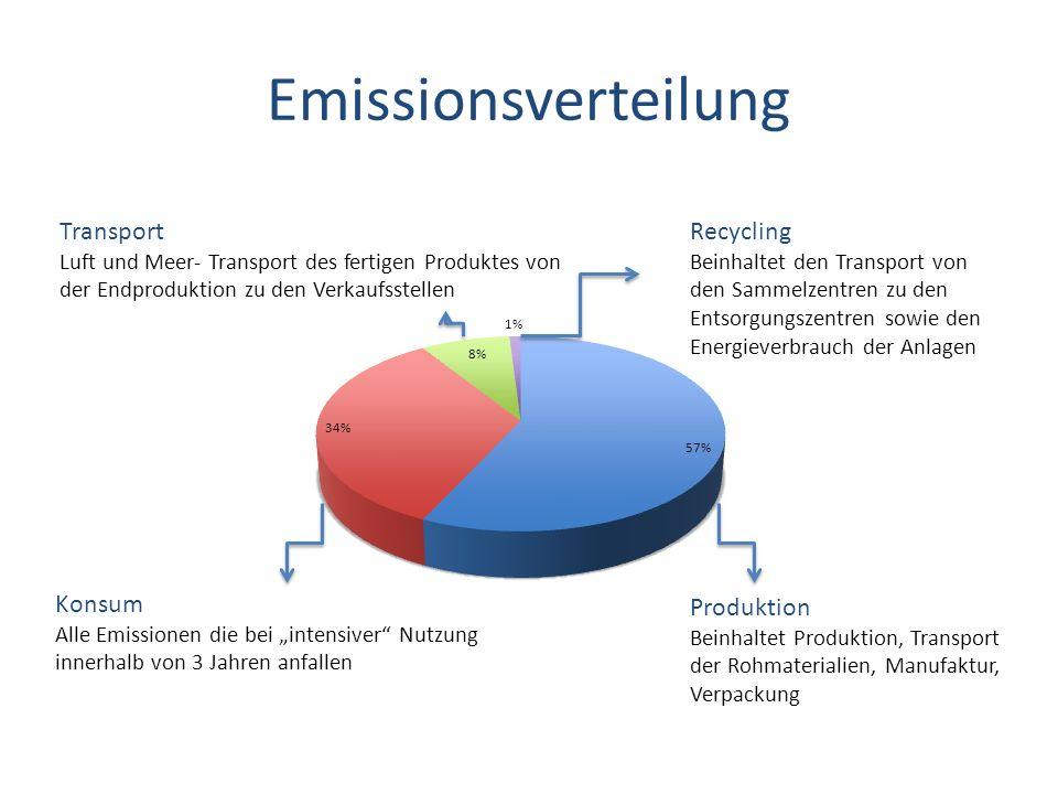 Emissionsverteilung Produktion Beinhaltet Produktion, Transport der Rohmaterialien, Manufaktur, Verpackung Konsum Alle Emissionen die bei intensiver N