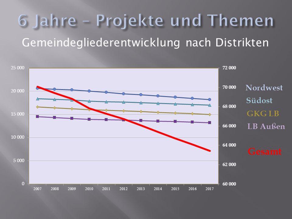 Gemeindegliederentwicklung nach Distrikten Südost Nordwest GKG LB LB Außen Gesamt