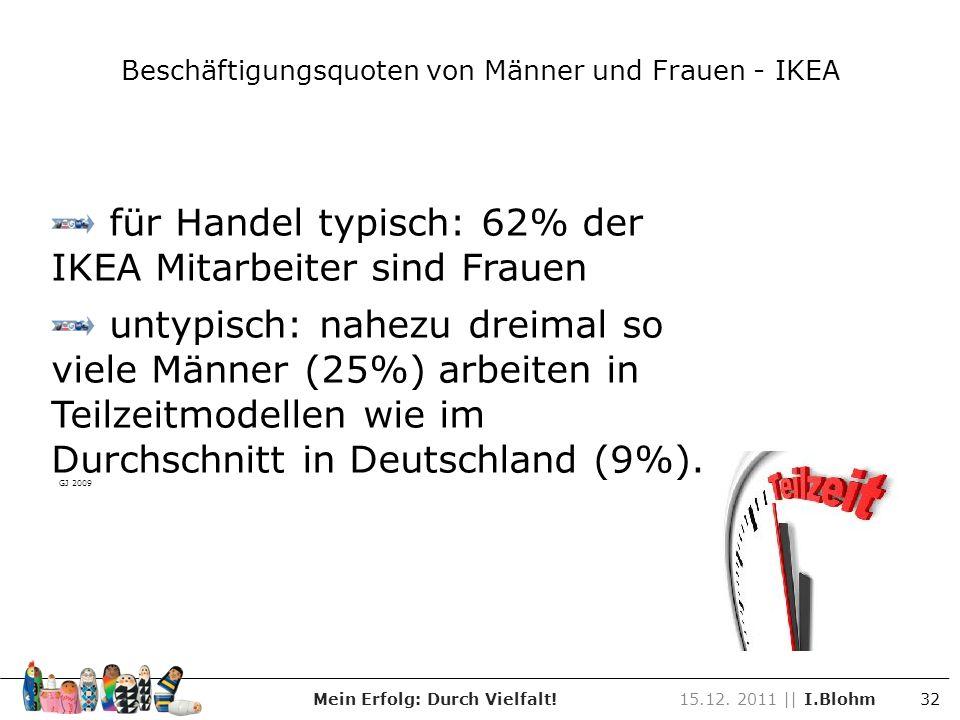 15.12. 2011 || I.Blohm 32Mein Erfolg: Durch Vielfalt! Beschäftigungsquoten von Männer und Frauen - IKEA für Handel typisch: 62% der IKEA Mitarbeiter s