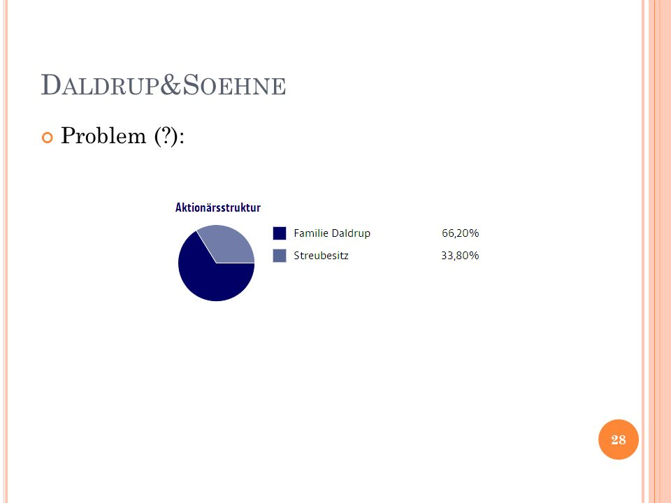 D ALDRUP &S OEHNE Problem (?): 28