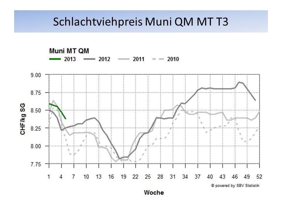 Schlachtviehpreis Muni QM MT T3