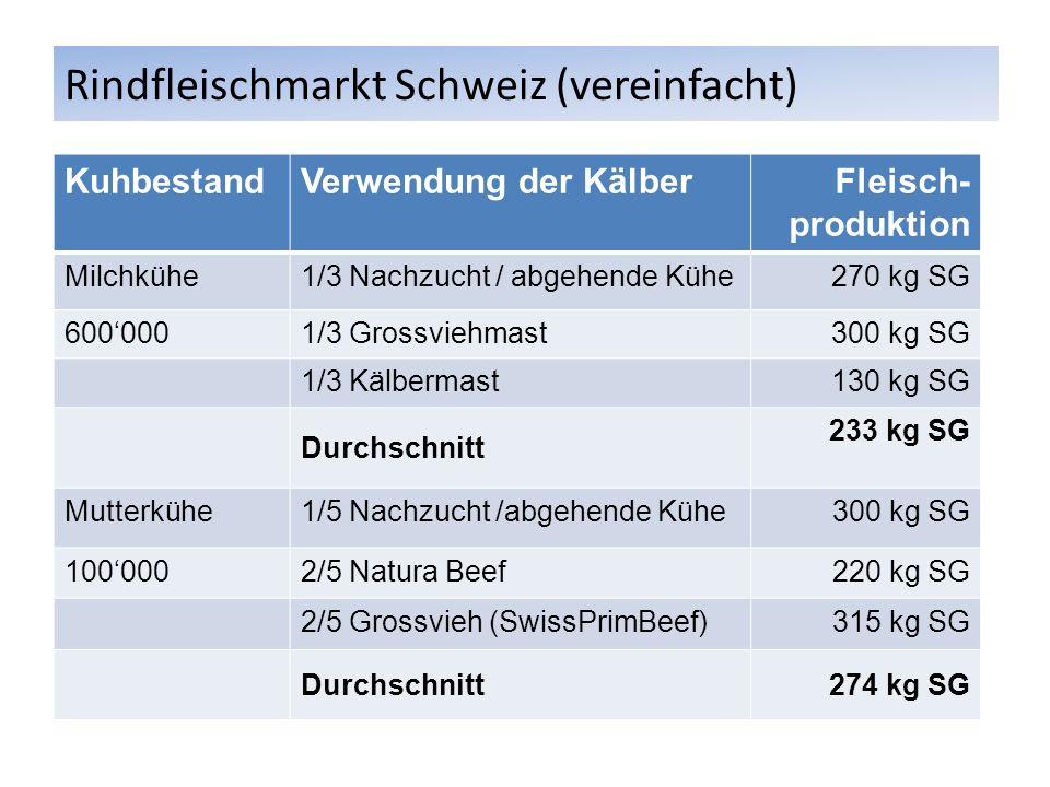 Rindfleischmarkt Schweiz (vereinfacht) KuhbestandVerwendung der KälberFleisch- produktion Milchkühe1/3 Nachzucht / abgehende Kühe 270 kg SG 6000001/3 Grossviehmast 300 kg SG 1/3 Kälbermast 130 kg SG Durchschnitt 233 kg SG Mutterkühe1/5 Nachzucht /abgehende Kühe300 kg SG 1000002/5 Natura Beef220 kg SG 2/5 Grossvieh (SwissPrimBeef)315 kg SG Durchschnitt274 kg SG
