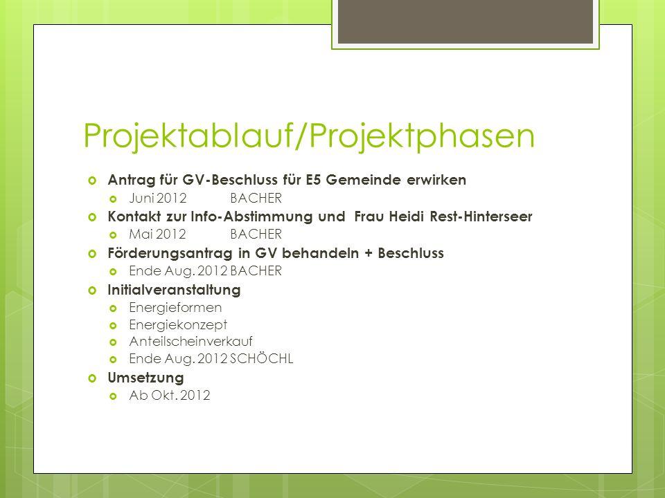 Projektablauf/Projektphasen Antrag für GV-Beschluss für E5 Gemeinde erwirken Juni 2012 BACHER Kontakt zur Info-Abstimmung und Frau Heidi Rest-Hinterseer Mai 2012 BACHER Förderungsantrag in GV behandeln + Beschluss Ende Aug.