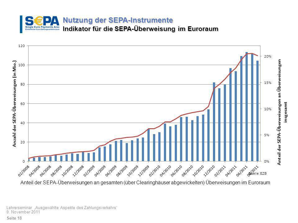 Anteil der SEPA-Überweisungen an gesamten (über Clearinghäuser abgewickelten) Überweisungen im Euroraum Quelle: EZB Nutzung der SEPA-Instrumente Indik
