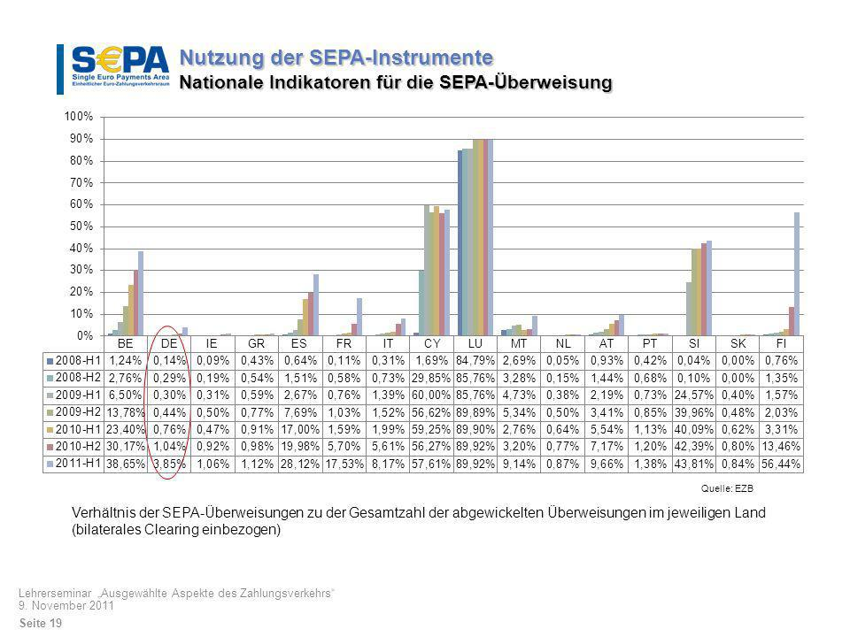 Verhältnis der SEPA-Überweisungen zu der Gesamtzahl der abgewickelten Überweisungen im jeweiligen Land (bilaterales Clearing einbezogen) Quelle: EZB N