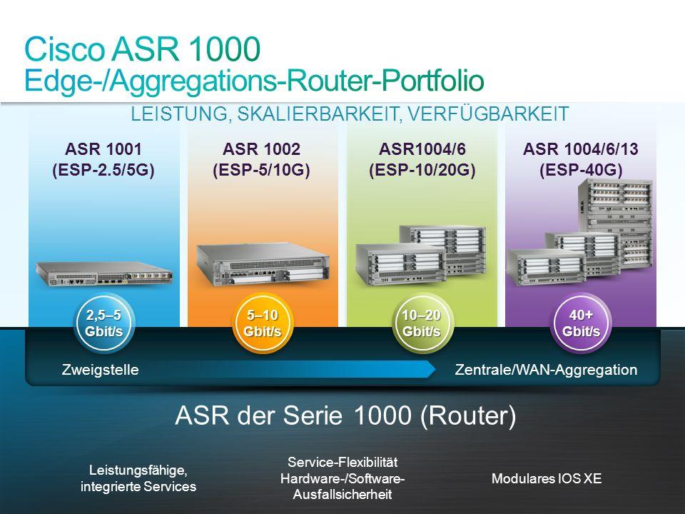 © 2012 Cisco und/oder Partnerunternehmen. Alle Rechte vorbehalten. Cisco Vertraulich 31 LEISTUNG, SKALIERBARKEIT, VERFÜGBARKEIT ASR 1004/6/13 (ESP-40G