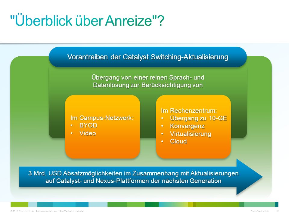 © 2012 Cisco und/oder Partnerunternehmen. Alle Rechte vorbehalten. Cisco Vertraulich 37 Vorantreiben der Catalyst Switching-Aktualisierung Übergang vo
