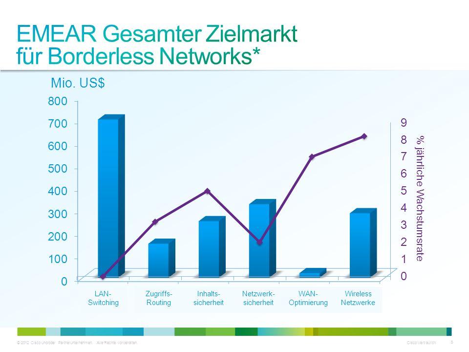 © 2012 Cisco und/oder Partnerunternehmen. Alle Rechte vorbehalten. Cisco Vertraulich 5 LAN- Switching Zugriffs- Routing Inhalts- sicherheit Netzwerk-