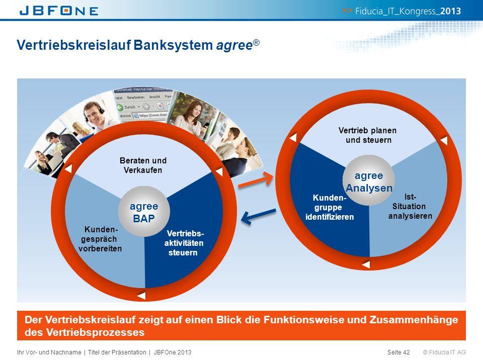 © Fiducia IT AG Vertriebskreislauf Banksystem agree ® Der Vertriebskreislauf zeigt auf einen Blick die Funktionsweise und Zusammenhänge des Vertriebsp