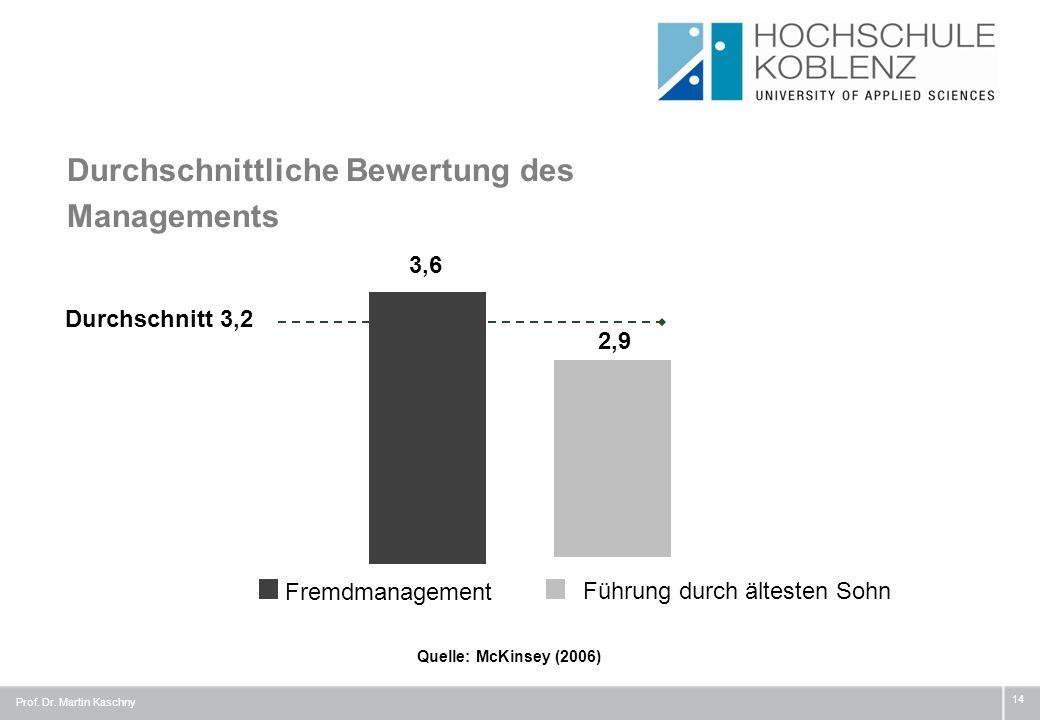 Durchschnittliche Bewertung des Managements Prof. Dr. Martin Kaschny 14 Durchschnitt 3,2 Quelle: McKinsey (2006) 3,6 2,9 Führung durch ältesten Sohn F