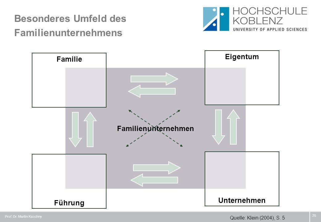 Besonderes Umfeld des Familienunternehmens 25 Familienunternehmen Familie Eigentum Führung Unternehmen Quelle: Klein (2004), S. 5 Prof. Dr. Martin Kas