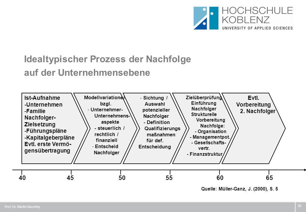 Idealtypischer Prozess der Nachfolge auf der Unternehmensebene 26 404550556065 Ist-Aufnahme -Unternehmen -Familie Nachfolger- Zielsetzung -Führungsplä