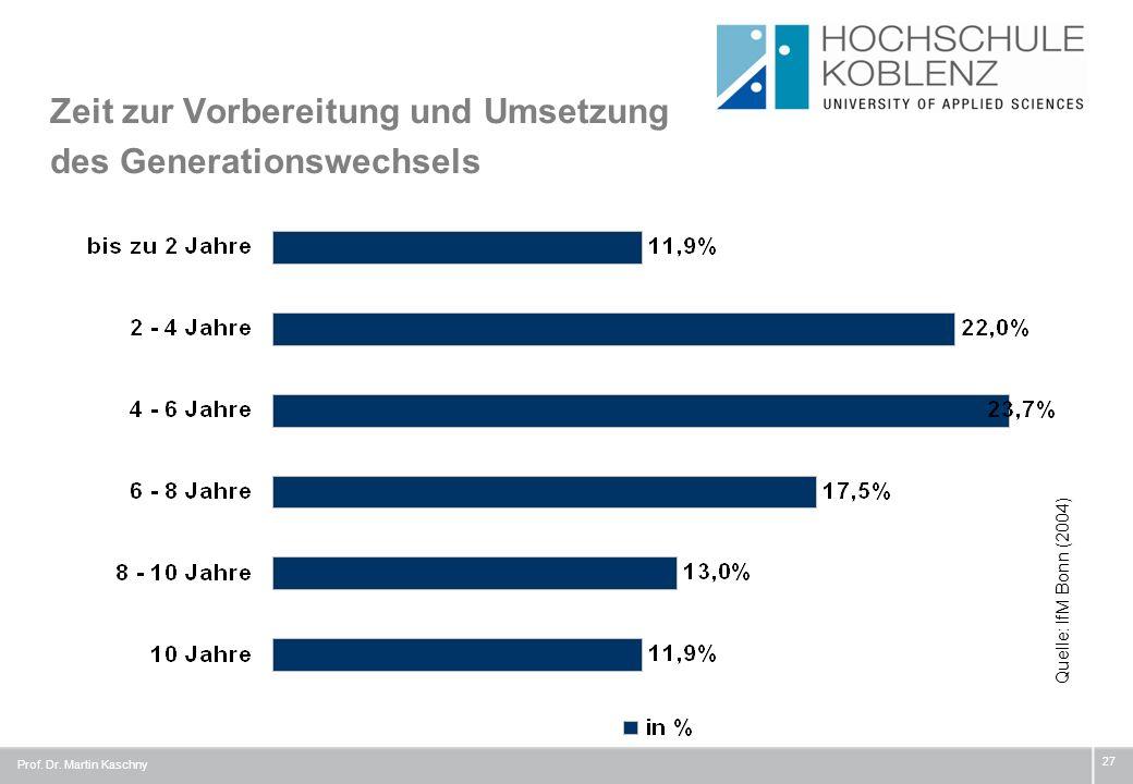 Zeit zur Vorbereitung und Umsetzung des Generationswechsels 27 Quelle: IfM Bonn (2004) Prof. Dr. Martin Kaschny