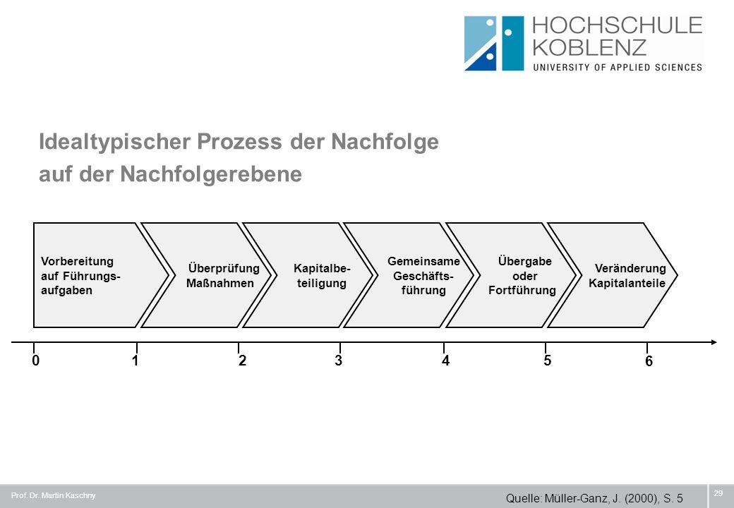 Idealtypischer Prozess der Nachfolge auf der Nachfolgerebene 29 Vorbereitung auf Führungs- aufgaben Überprüfung Maßnahmen Kapitalbe- teiligung Gemeins
