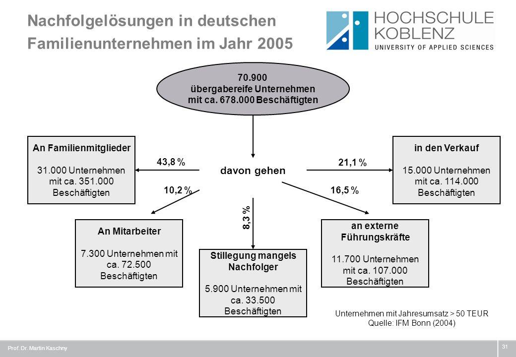 Nachfolgelösungen in deutschen Familienunternehmen im Jahr 2005 31 70.900 übergabereife Unternehmen mit ca. 678.000 Beschäftigten Unternehmen mit Jahr