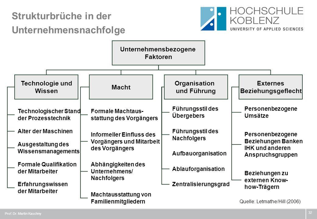 Strukturbrüche in der Unternehmensnachfolge Prof. Dr. Martin Kaschny 32 Unternehmensbezogene Faktoren Technologie und Wissen Macht Organisation und Fü
