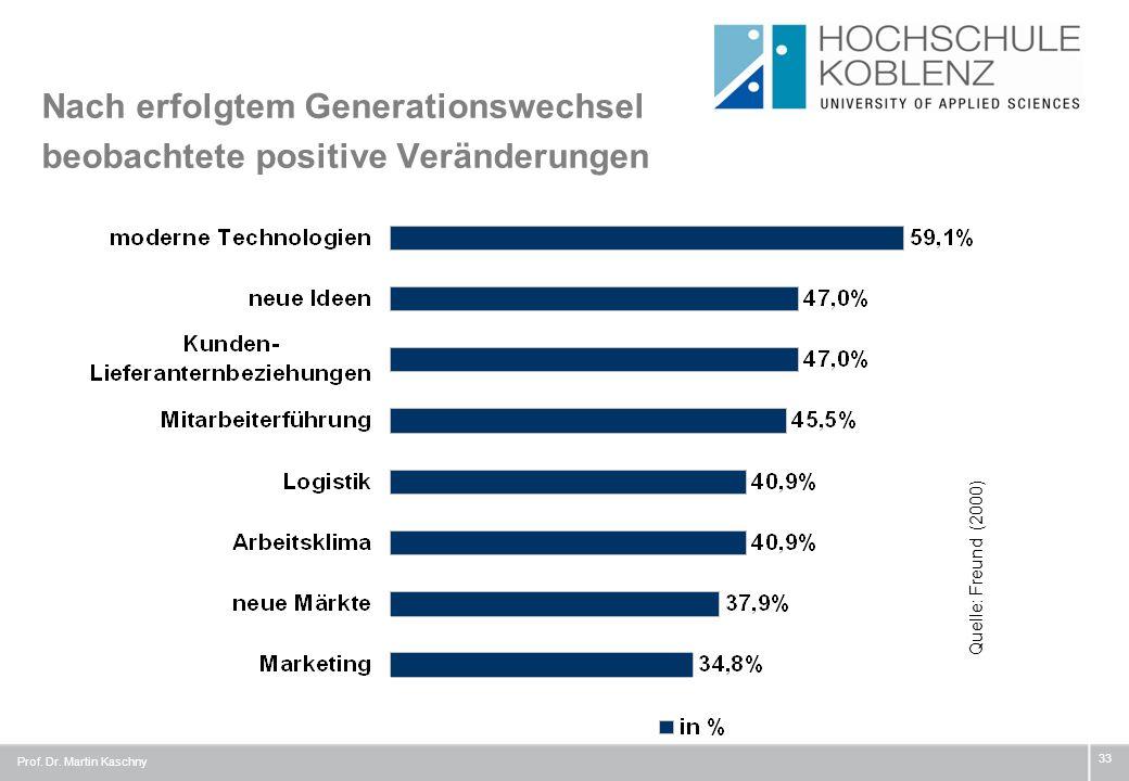 Nach erfolgtem Generationswechsel beobachtete positive Veränderungen Prof. Dr. Martin Kaschny 33 Quelle: Freund (2000)