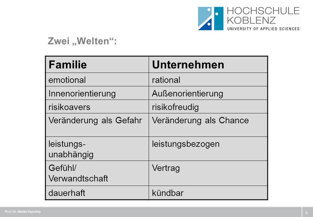 Zeit zur Vorbereitung und Umsetzung des Generationswechsels 27 Quelle: IfM Bonn (2004) Prof.