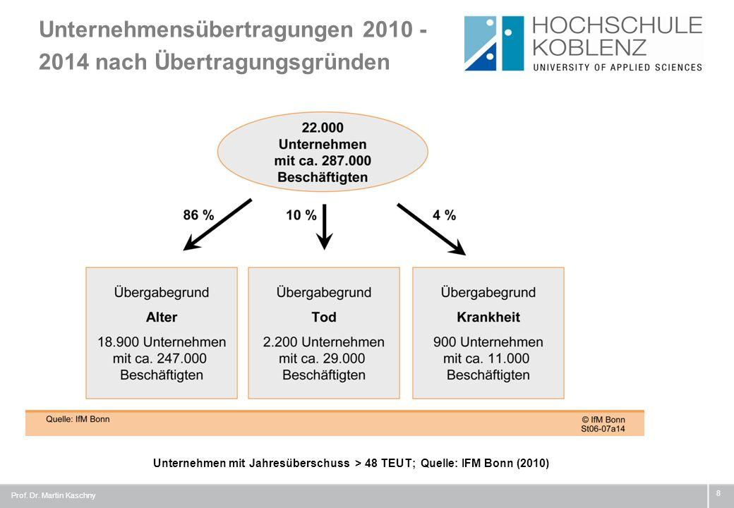 Unternehmensübertragungen 2010 - 2014 nach Übertragungsgründen 8 Unternehmen mit Jahresüberschuss > 48 TEUT; Quelle: IFM Bonn (2010) Prof. Dr. Martin