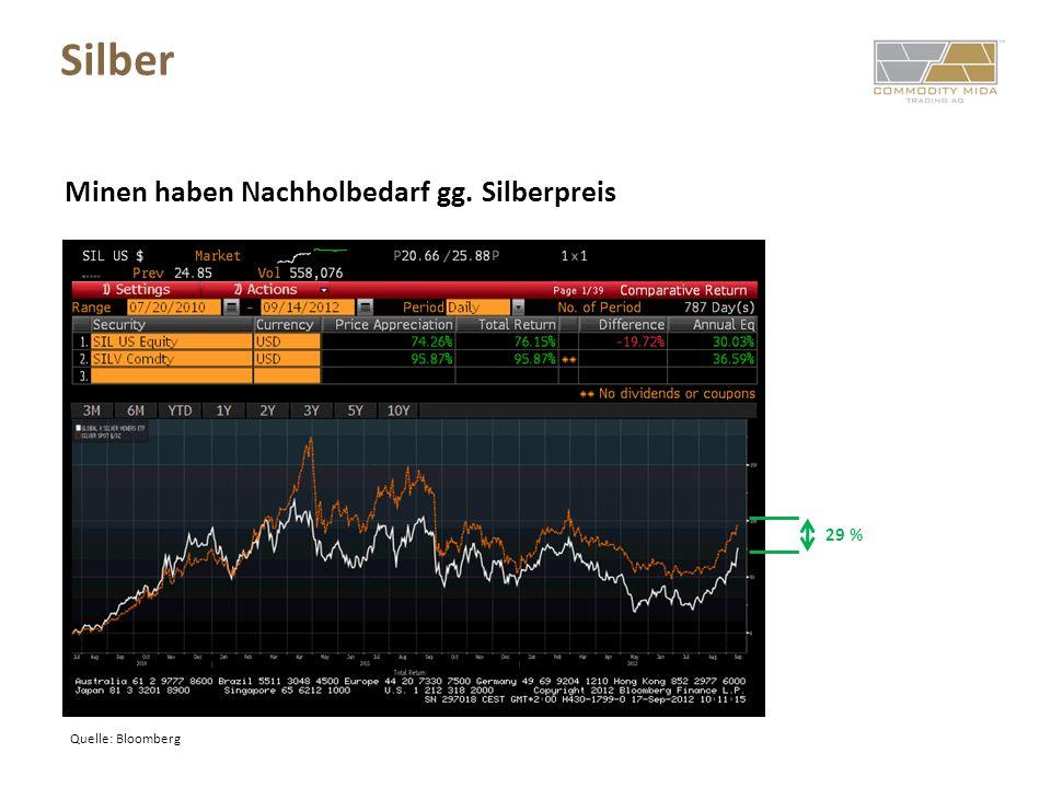 Silber Quelle: Bloomberg Minen haben Nachholbedarf gg. Silberpreis 29 %