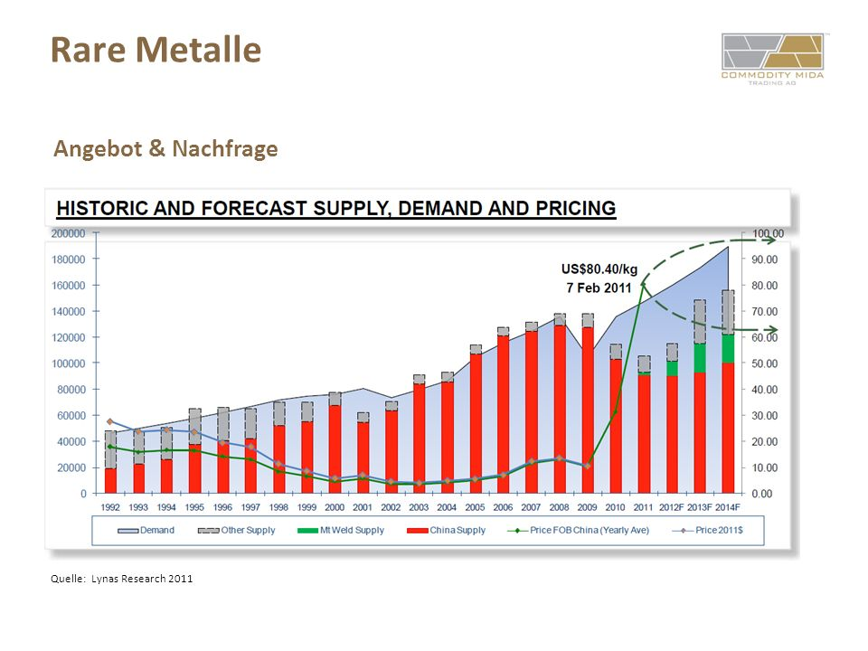 Rare Metalle Angebot & Nachfrage Quelle: Lynas Research 2011