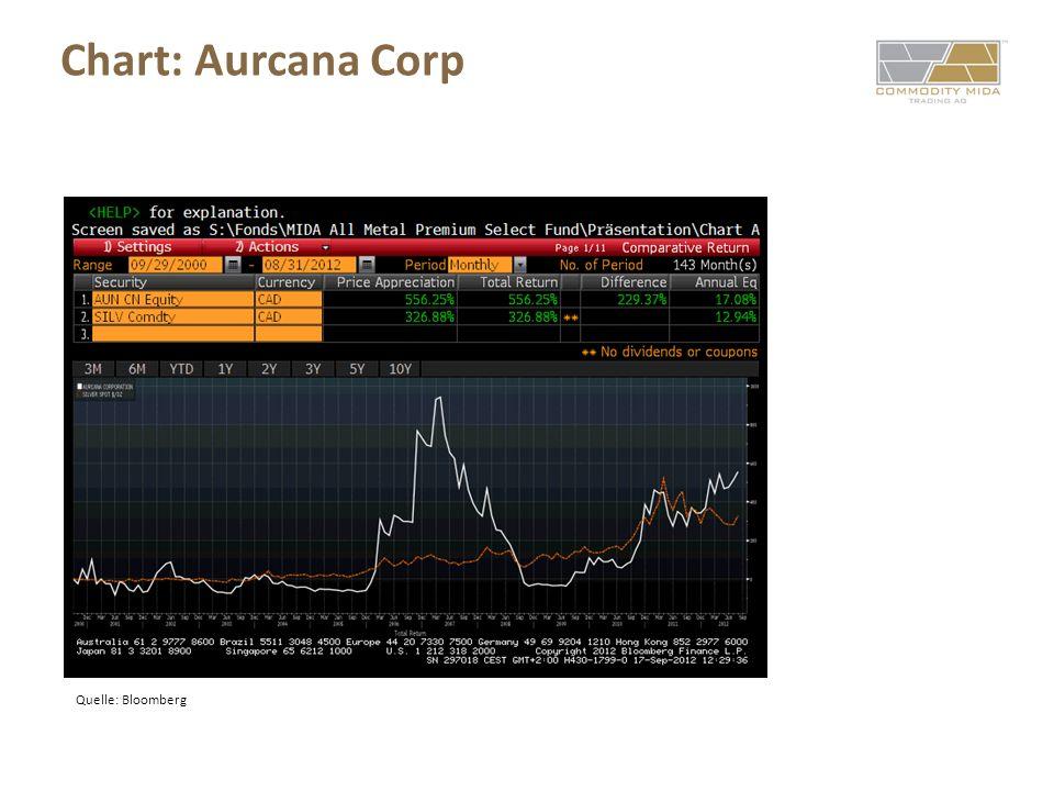 Quelle: Bloomberg Chart: Aurcana Corp